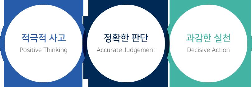 사훈 이미지 : 과감한, 적극적 사고, 정확한 판단